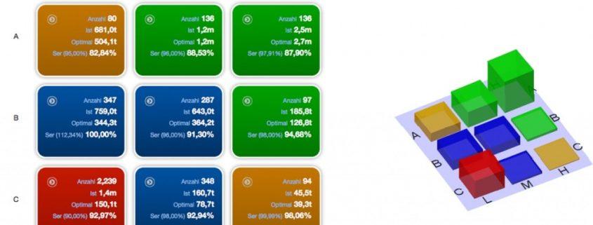 Darstellung der kombinierten ABC-Analyse mit Lager-Umschlagshäufigkeit in NETSTOCK. Die Kombination (Übereinander bringen) der beiden Analyse-Verfahren sorgt für bessere Einsichten und deutlichere Ergebnisse.