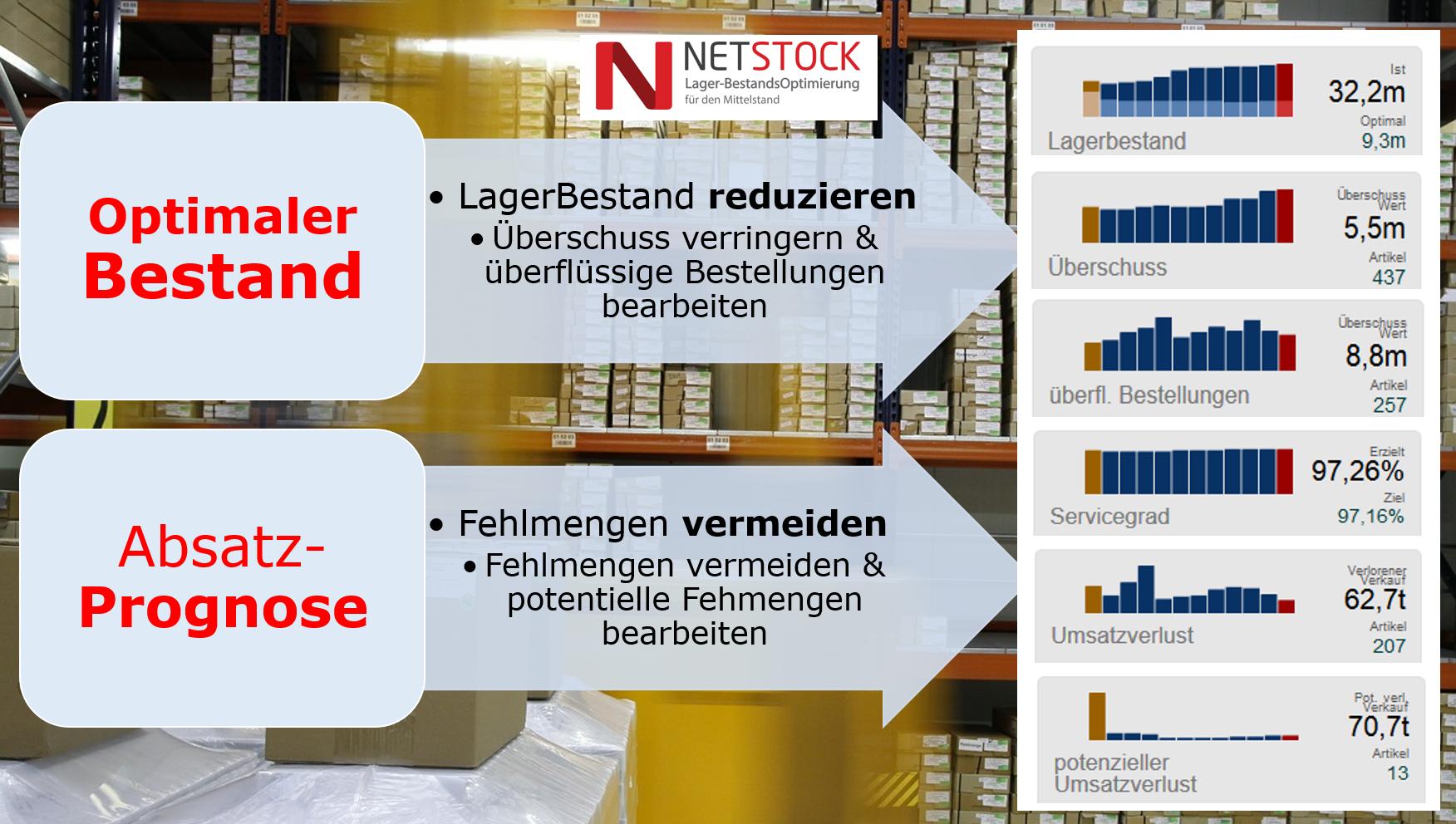 optimaler-bestand-absatzprognose-netstock-lagerbestandsoptimierung-fuer-den-mittelstand